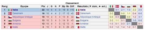 Qualifs Italie